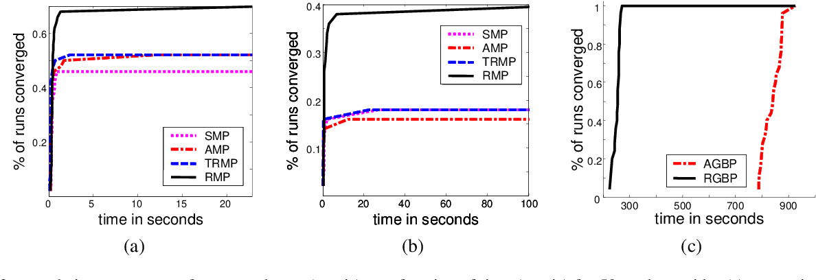 Figure 2 for Residual Belief Propagation: Informed Scheduling for Asynchronous Message Passing