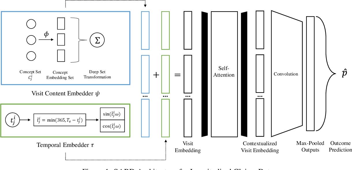 Figure 1 for Deep Contextual Clinical Prediction with Reverse Distillation