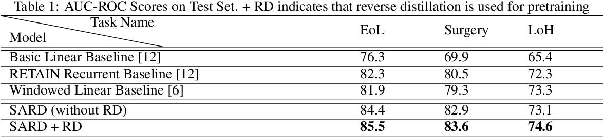 Figure 2 for Deep Contextual Clinical Prediction with Reverse Distillation