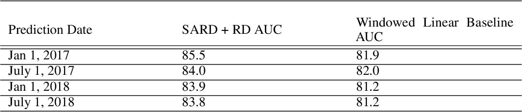 Figure 3 for Deep Contextual Clinical Prediction with Reverse Distillation