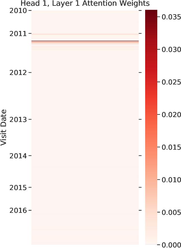 Figure 4 for Deep Contextual Clinical Prediction with Reverse Distillation