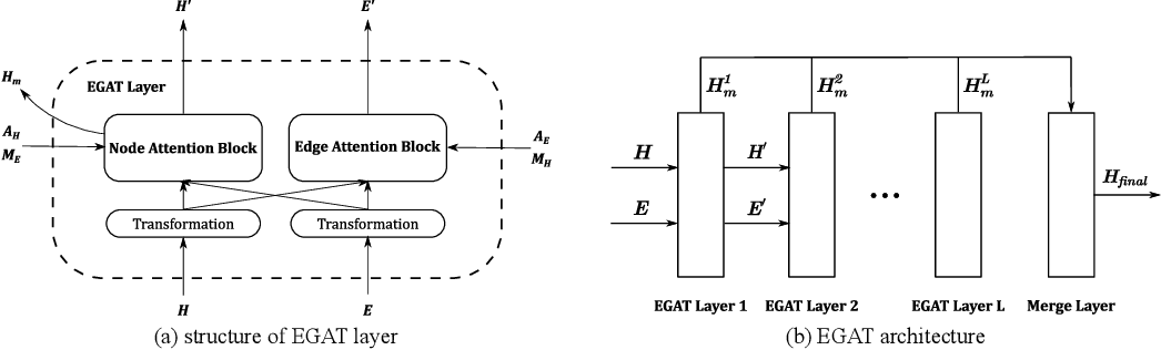 Figure 1 for Edge-Featured Graph Attention Network