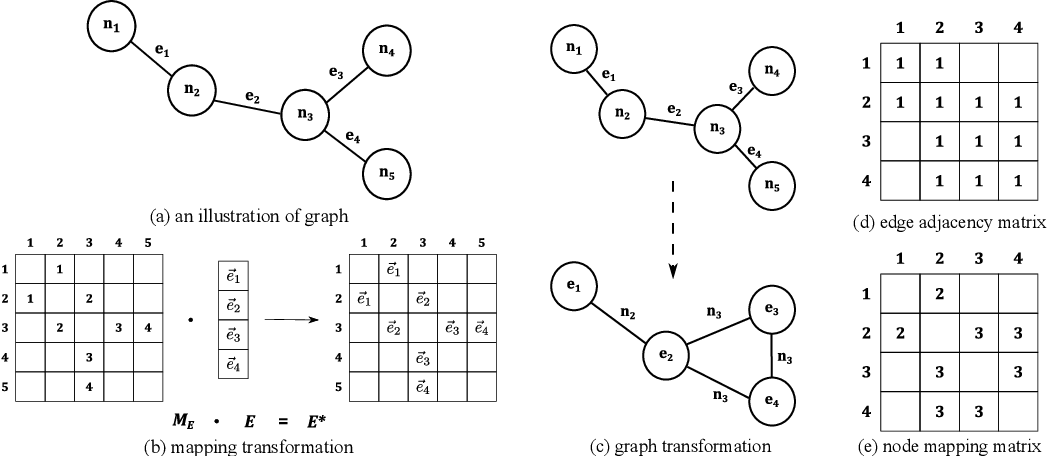 Figure 3 for Edge-Featured Graph Attention Network