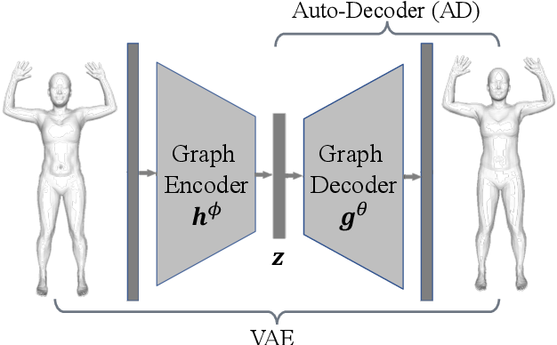 Figure 2 for ARAPReg: An As-Rigid-As Possible Regularization Loss for Learning Deformable Shape Generators