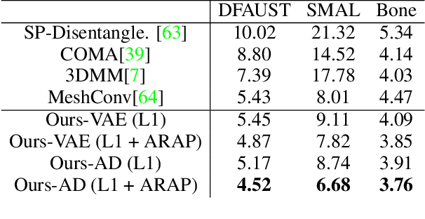 Figure 1 for ARAPReg: An As-Rigid-As Possible Regularization Loss for Learning Deformable Shape Generators