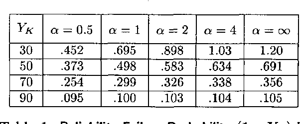 Table 1: Reliability Failure Probability (1 - YL) in percent for various wafer probe yields YK and various values of the clustering parameter a. The parameter -y = 0.01.