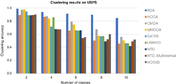 Figure 4 for Riemannian-based Discriminant Analysis for Feature Extraction and Classification