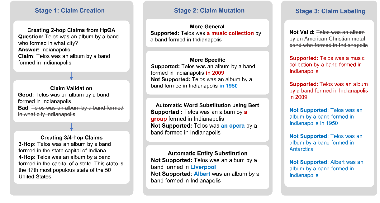 Figure 2 for HoVer: A Dataset for Many-Hop Fact Extraction And Claim Verification