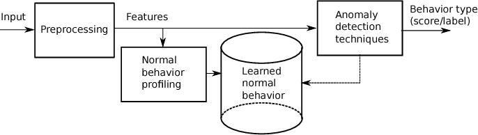 Figure 1 for Anomaly Detection in Road Traffic Using Visual Surveillance: A Survey