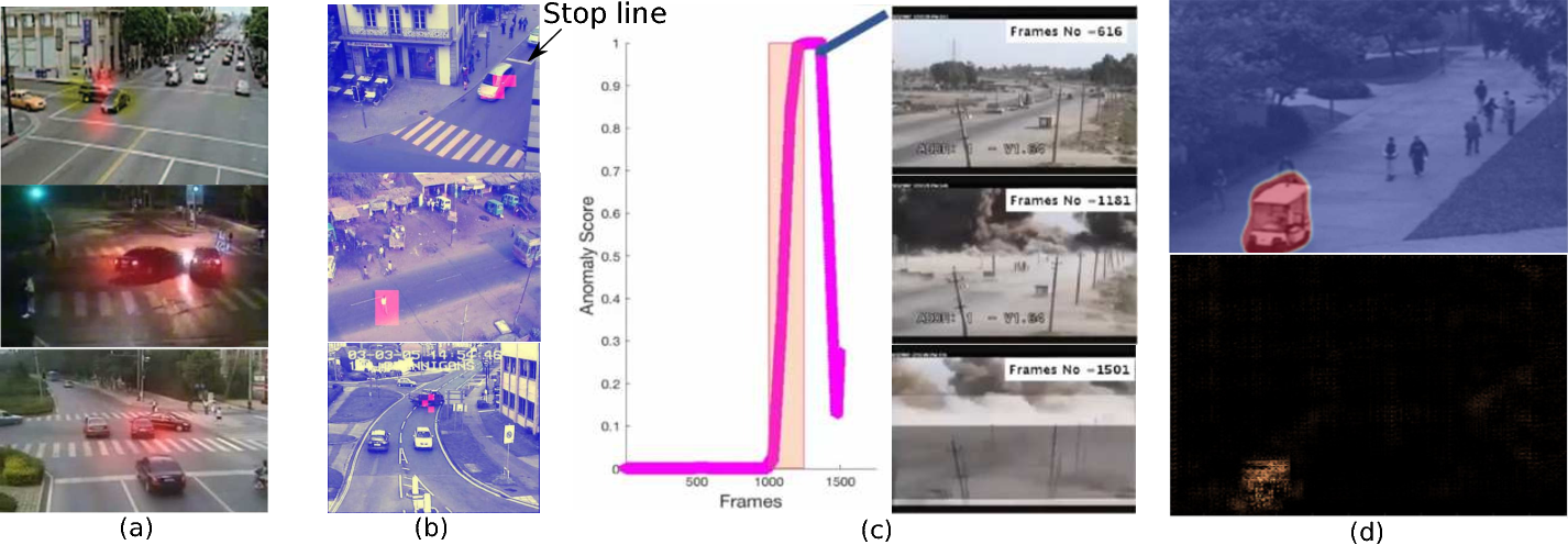 Figure 2 for Anomaly Detection in Road Traffic Using Visual Surveillance: A Survey