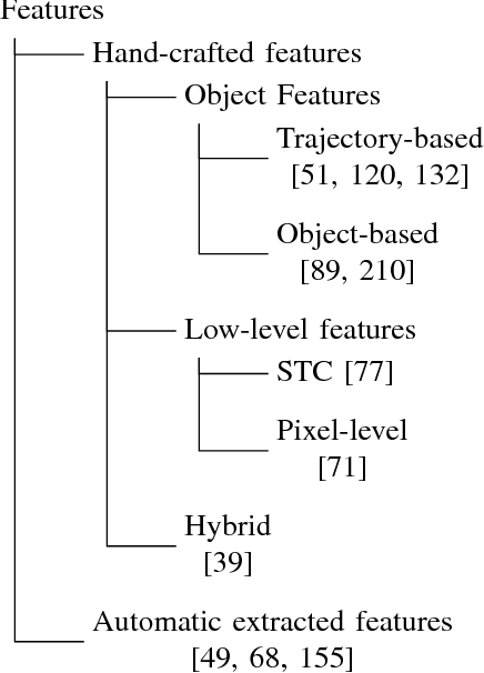 Figure 4 for Anomaly Detection in Road Traffic Using Visual Surveillance: A Survey