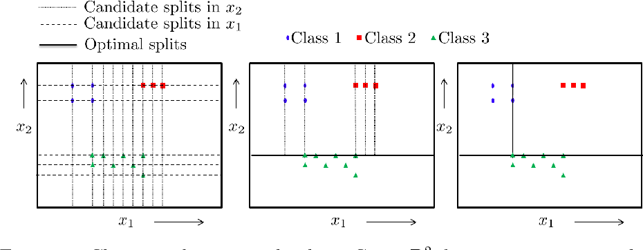Cost-complexity pruning of random forests - Semantic Scholar
