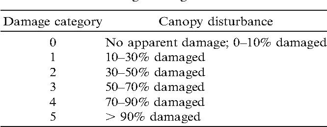 Table 1. Classification of Hurricane Andrew damage to southwest Florida mangrove vegetation.