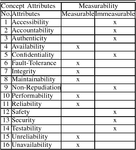 TABLE II MEASURABLE AND IMMEASURABLE ATTRIBUTES FOR THE CONCEPTS.
