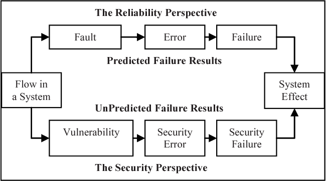 Fig. 13. Reliability vs. Security Perspective of Failure.