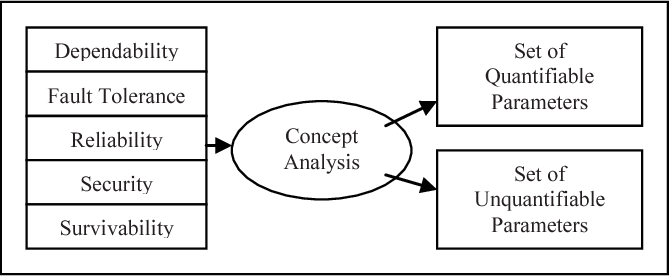 Fig. 14. Overall evaluation sets for the studied concepts.