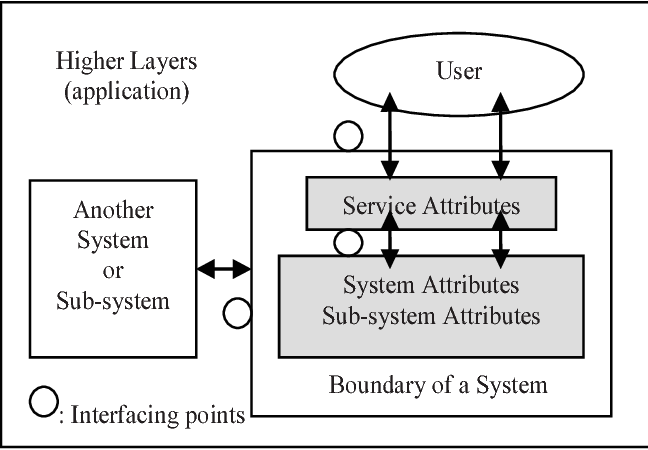 Fig. 1. Service and system attributes.
