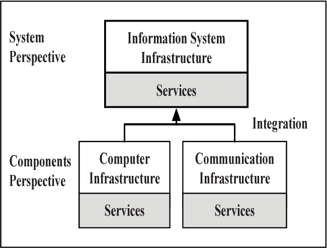 Fig. 2. System and component design perspectives.