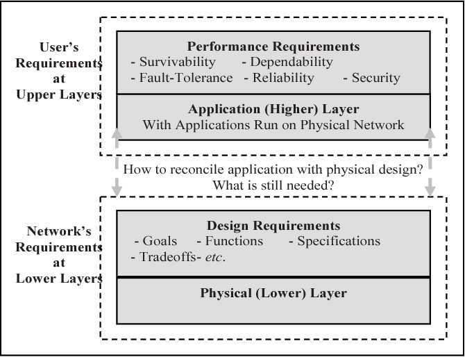 Fig. 3. Upper and lower layers design viewpoints.