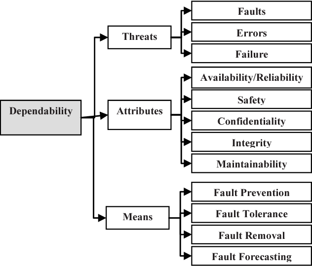 Fig. 6. Dependability Concept Taxonomy [2].