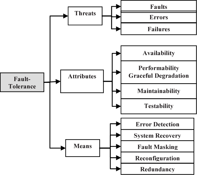 Fig. 7. Fault-Tolerance Concept Taxonomy.