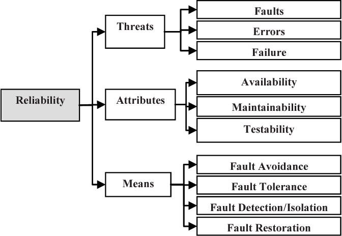 Fig. 8. Reliability Concept Taxonomy.