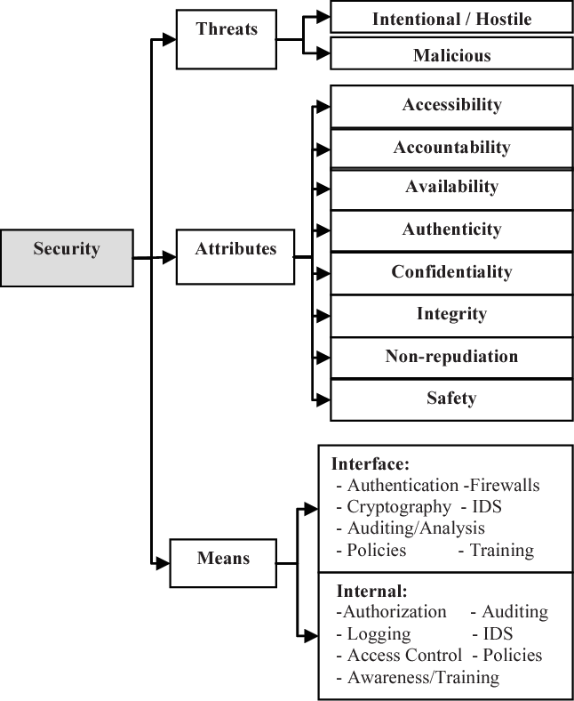 Fig. 9. Security Concept Taxonomy.