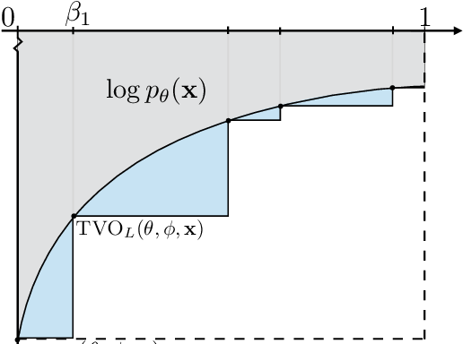 Figure 1 for Gaussian Process Bandit Optimization of the Thermodynamic Variational Objective