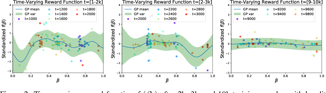Figure 3 for Gaussian Process Bandit Optimization of the Thermodynamic Variational Objective