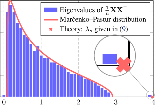 Figure 2 for The Dynamics of Learning: A Random Matrix Approach