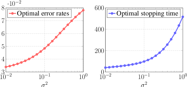 Figure 3 for The Dynamics of Learning: A Random Matrix Approach