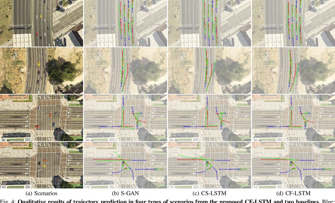 Figure 4 for Congestion-aware Multi-agent Trajectory Prediction for Collision Avoidance