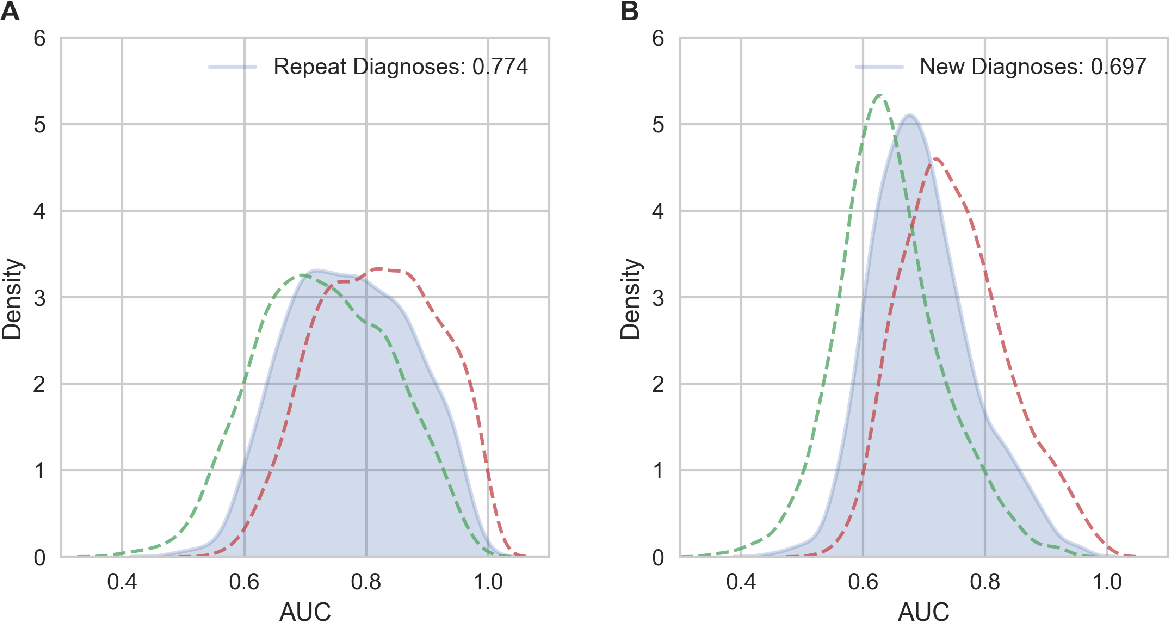 Figure 4 for High-Throughput Machine Learning from Electronic Health Records