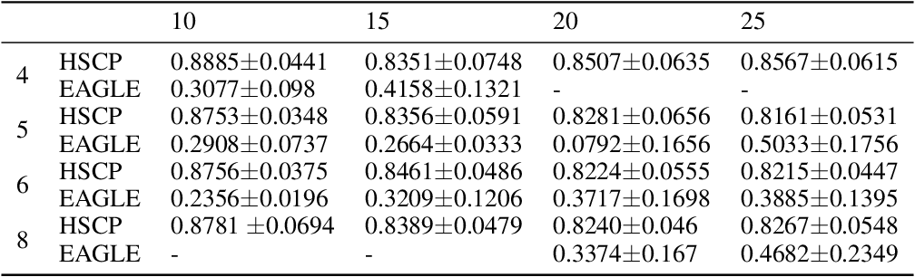 Figure 2 for Extraction of hierarchical functional connectivity components in human brain using resting-state fMRI