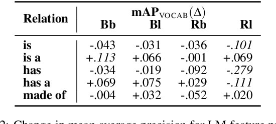 Figure 4 for On the Existence of Tacit Assumptions in Contextualized Language Models