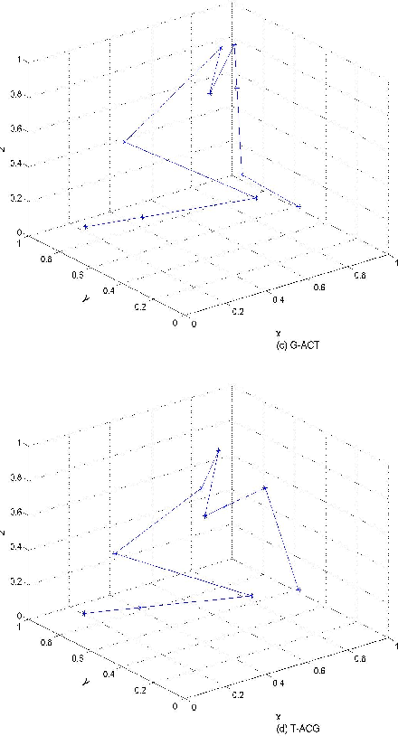Similarities Of DNA sequences based on 3D chaos game representation