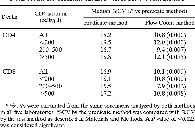 Table 6 from Multisite comparison of CD4 and CD8 T