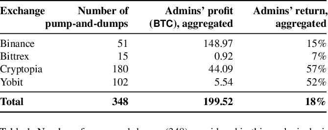 Figure 2 for The Anatomy of a Cryptocurrency Pump-and-Dump Scheme