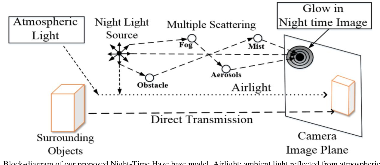 Figure 1 for Night Time Haze and Glow Removal using Deep Dilated Convolutional Network