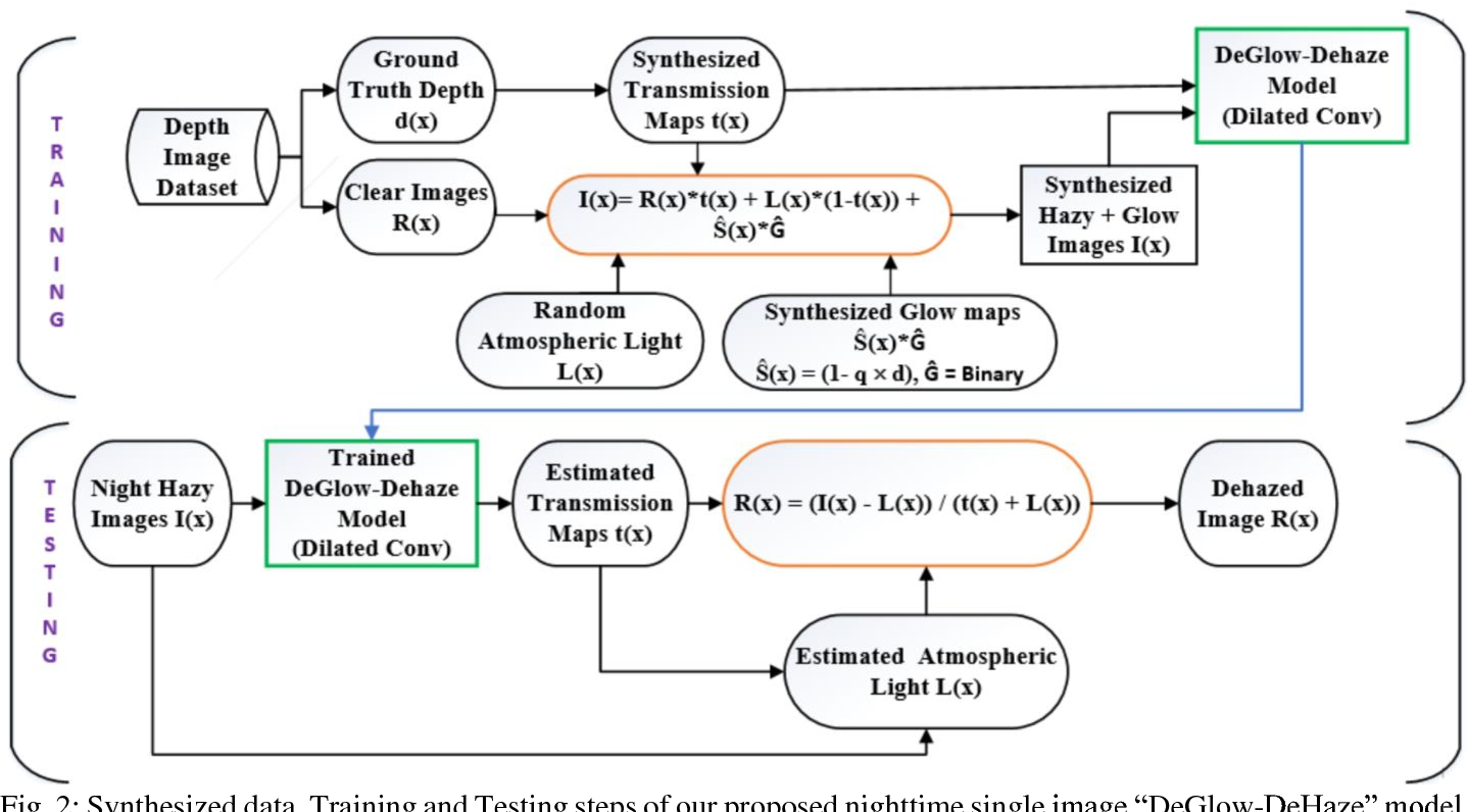Figure 3 for Night Time Haze and Glow Removal using Deep Dilated Convolutional Network