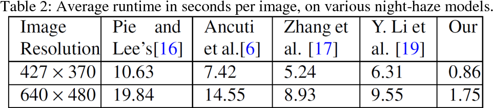 Figure 4 for Night Time Haze and Glow Removal using Deep Dilated Convolutional Network