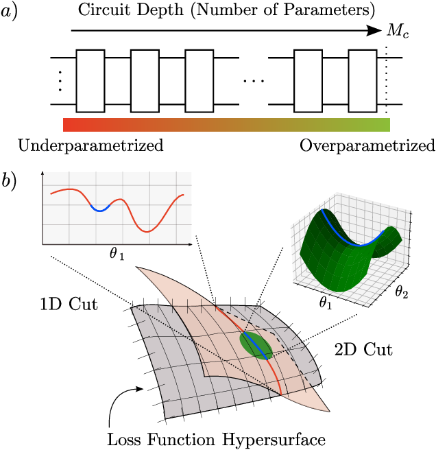 Figure 1 for Theory of overparametrization in quantum neural networks
