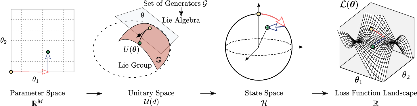 Figure 2 for Theory of overparametrization in quantum neural networks