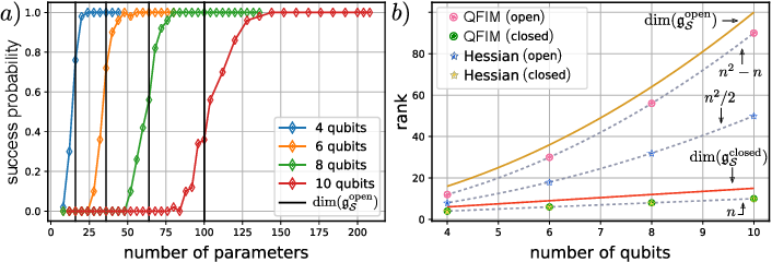 Figure 4 for Theory of overparametrization in quantum neural networks