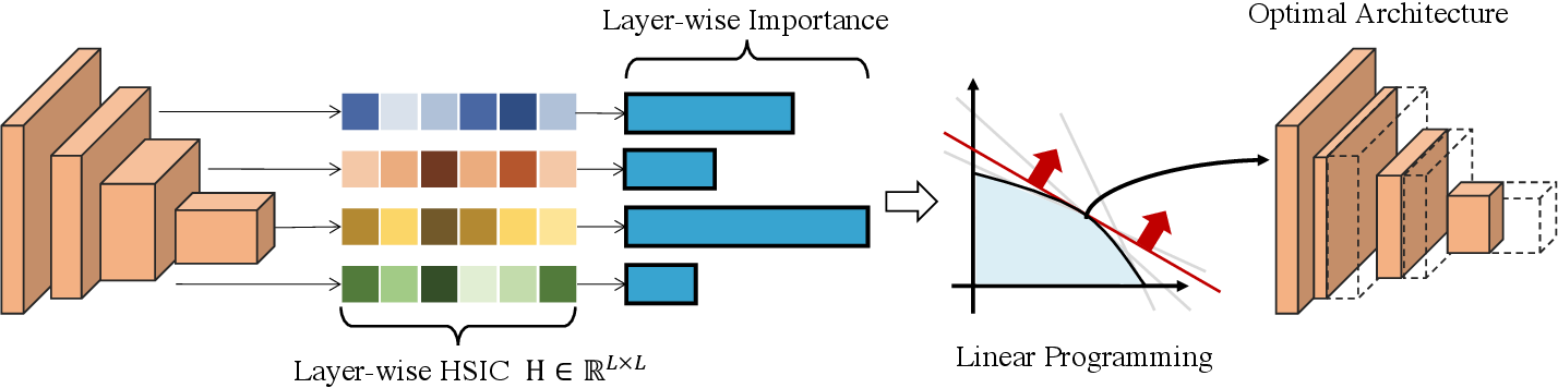 Figure 1 for An Information Theory-inspired Strategy for Automatic Network Pruning