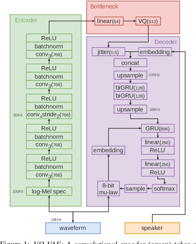 Figure 1 for Vector-quantized neural networks for acoustic unit discovery in the ZeroSpeech 2020 challenge