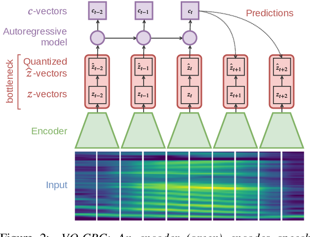 Figure 3 for Vector-quantized neural networks for acoustic unit discovery in the ZeroSpeech 2020 challenge
