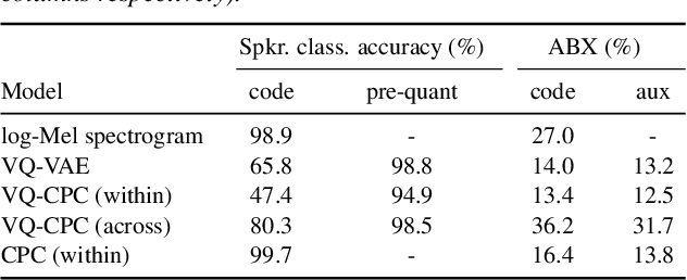 Figure 4 for Vector-quantized neural networks for acoustic unit discovery in the ZeroSpeech 2020 challenge