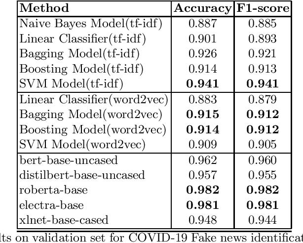 Figure 2 for Identifying COVID-19 Fake News in Social Media