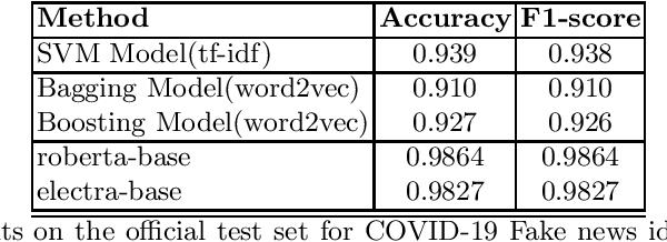 Figure 3 for Identifying COVID-19 Fake News in Social Media
